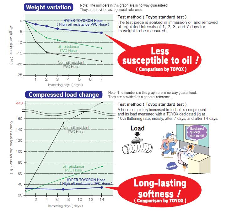 การเปรียบเทียบการทนน้ำมันของท่ออ่อน HYPER TOYORON (การทดสอบมาตรฐานของ TOYOX)