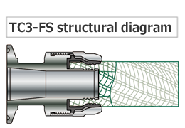 TOYOCONECTOR (รุ่น TC3-FS/TC3-FSG เป็นแบบเดียวกัน)